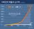 아마존의 매출과 순이익. 아마존은 매출이 급상승한 지난 20여 년 간 순수익률을 한 자리수를 넘기지 못했다.
