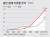 일본 생애 미혼율(50세까지 결혼하지 않은 사람의 비율) 추이. 그래픽=김주원 기자 zoom@joongang.co.kr