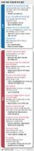 20대 국회 기업규제 주요 법안. 그래픽=심정보 shim.jeongbo@joongang.co.kr