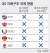 G5 지배구조 규제 현황