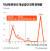 지난해 한전의 개성공단 전력 판매량. 그래픽=김경진 기자 capkim@joongang.co.kr