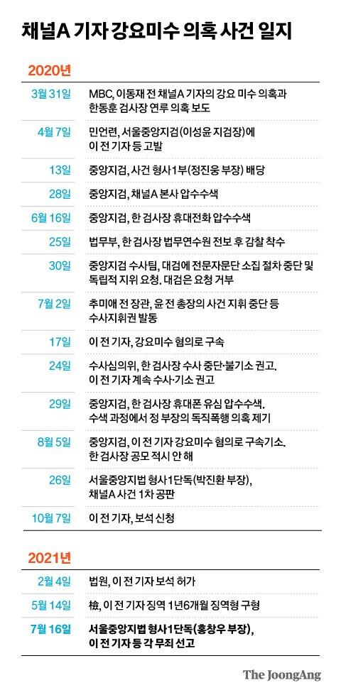 채널A 기자 강요미수 의혹 사건 일지. 그래픽=김현서 kim.hyeonseo12@joongang.co.kr