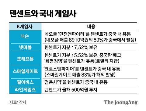 텐센트와 국내 게임사. 그래픽=김영옥 기자 yesok@joongang.co.kr