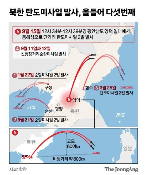 북한 양덕서 탄도미사일 발사, 올들어 다섯번째. 그래픽=신재민 기자 shin.jaemin@joongang.co.kr