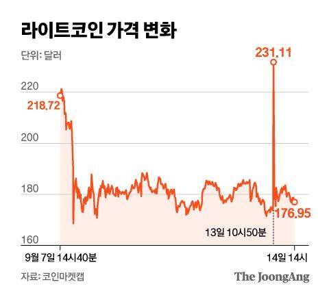 라이트코인 가격 변화. 그래픽=신재민 기자 shin.jaemin@joongang.co.kr