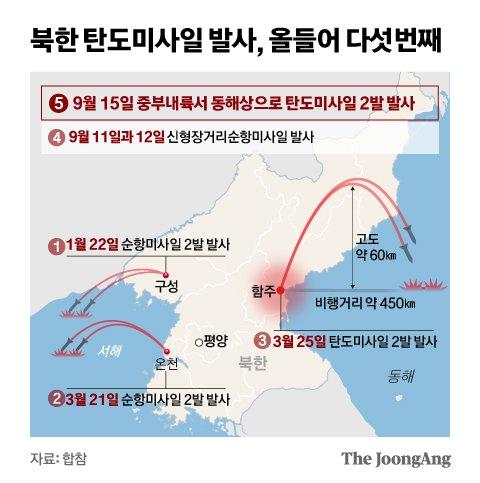 북한 탄도미사일 발사, 올들어 다섯번째. 그래픽=신재민 기자 shin.jaemin@joongang.co.kr