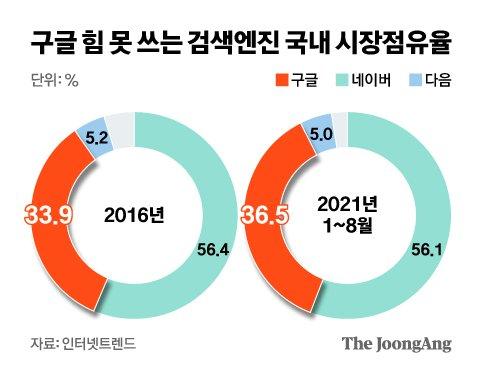 구글 힘 못 쓰는 검색엔진 국내 시장점유율. 그래픽=신재민 기자 shin.jaemin@joongang.co.kr