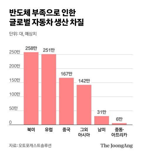 반도체 부족으로 인한 글로벌 자동차 생산 차질 전망. *9월초 집계 기준. 그래픽=김현서 kim.hyeonseo12@joongang.co.kr
