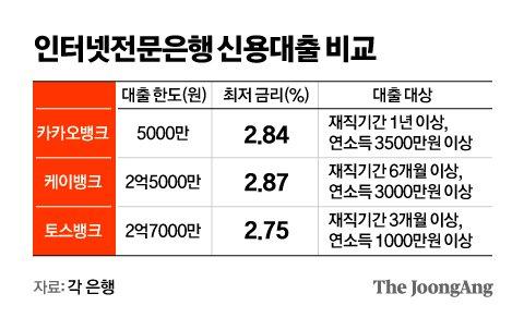 인터넷전문은행 신용대출 비교. 그래픽=김영옥 기자 yesok@joongang.co.kr