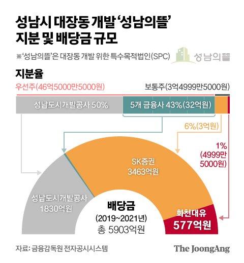 그래픽=김영옥 기자