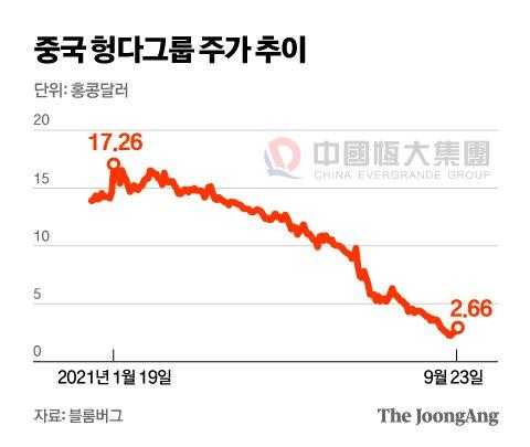 중국 헝다그룹 주가 추이. 그래픽=김영옥 기자 yesok@joongang.co.kr