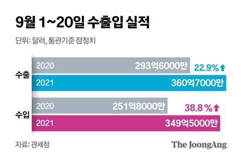9월 1~20일 수출입 실적. 그래픽=신재민 기자 shin.jaemin@joongang.co.kr