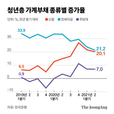 청년층 가계부채 종류별 증가율. 그래픽=김현서 kim.hyeonseo12@joongang.co.kr