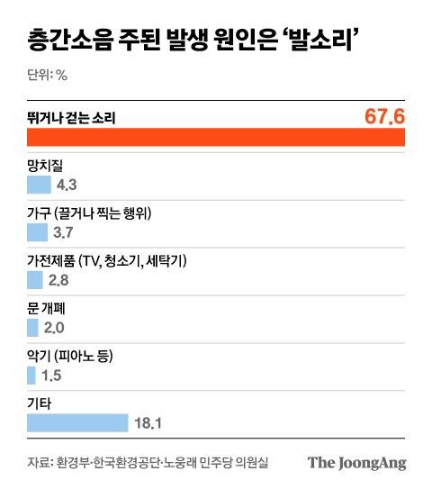 층간소음 주된 발생 원인은 '발소리'. 그래픽=김현서 kim.hyeonseo12@joongang.co.kr