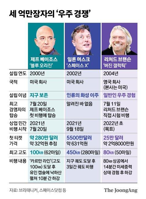 세 억만장자의 '우주 경쟁'. 그래픽=신재민 기자 shin.jaemin@joongang.co.kr