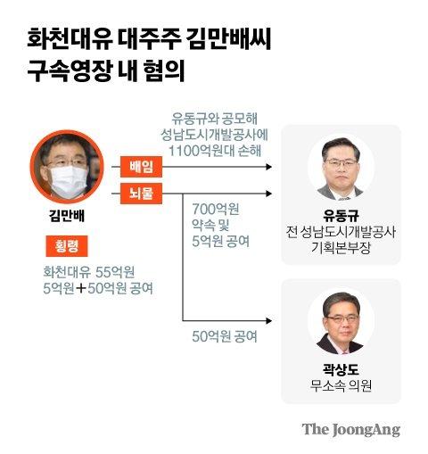 화천대유 대주주 김만배씨 구속영장 혐의. 그래픽=김현서 kim.hyeonseo12@joongang.co.kr