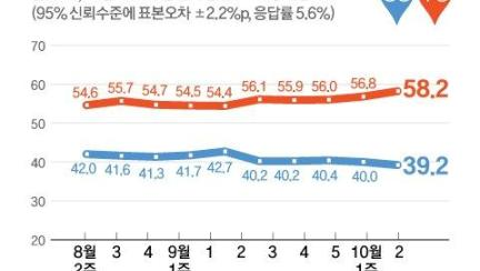 文지지율 30%대로 하락…국민의힘 41.2% '역대 최고치' [리얼미터]