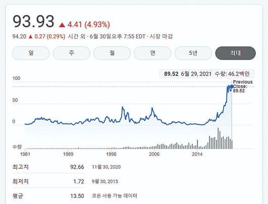 AMD의 주가는 지난 6년 사이 50배 이상 상승했다. [사진 AMD]